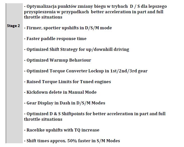 Optymalizacja ZF 6HPx